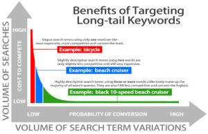 Benefits of long tail keywords