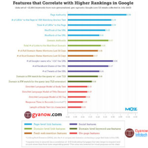 Google ranking factors 2019