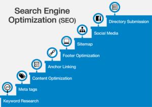 Search Engine Optimization Techniques 2019