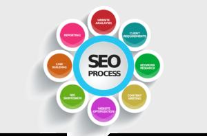 SEO Process Lifecycle