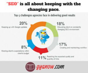 challenges of search engine optimization