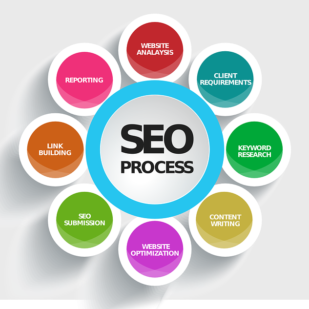 SEO Process Lifecycle